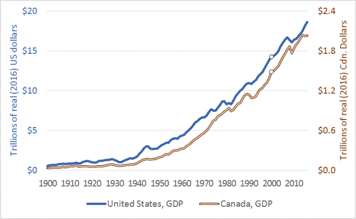 US and Canadian Gross Domestic Product (GDP) historic