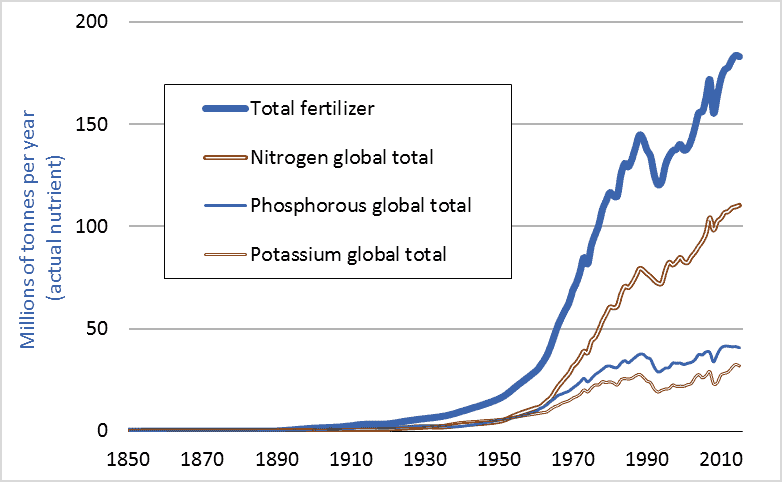 Graph of historic global fertilizer use, including nitrogen fertilizer, 1850-2015