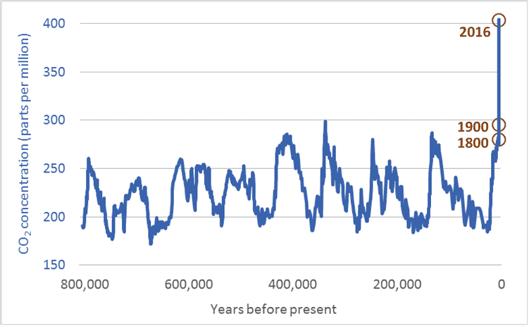 Graph of atmospheric carbon dioxide levels for the past 800,000 years