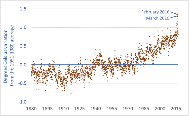 Graph of global temperature anomaly from 1880 to 2016