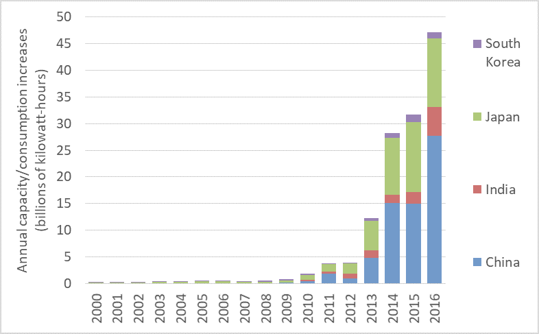 Annual-PV-production-and-consumption-additions-2000-to-2013-Asia