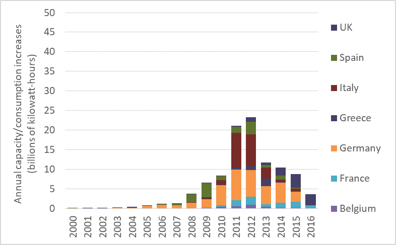 Annual PV production and consumption additions, 2000 to 2013, EU countries