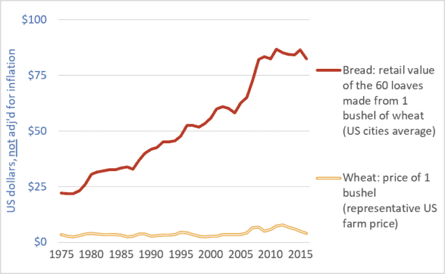Taking nearly the whole loaf: US and Canadian wheat and bread prices