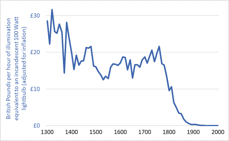 Graph of the cost of lighting in the UK, 1300-2000