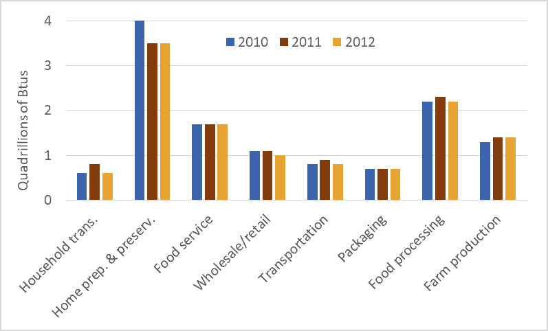 Graph of energy use in the U.S. food system