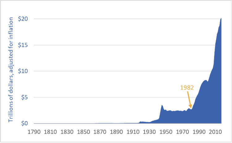 Graph of US national debt, historic, 1790 to 2017