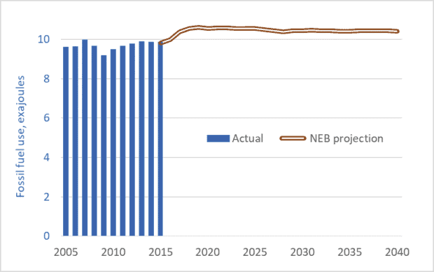 Graph of Canadian fossil fuel use and NEB projections to 2040