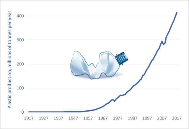 Global plastics production, 1917 to 2050 » Darrin Qualman