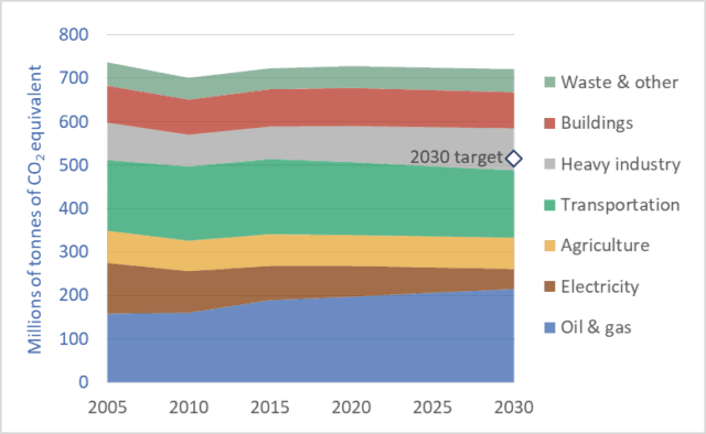 Graph of Canadian greenhouse gas emissions, by sector, 2005 to 2039