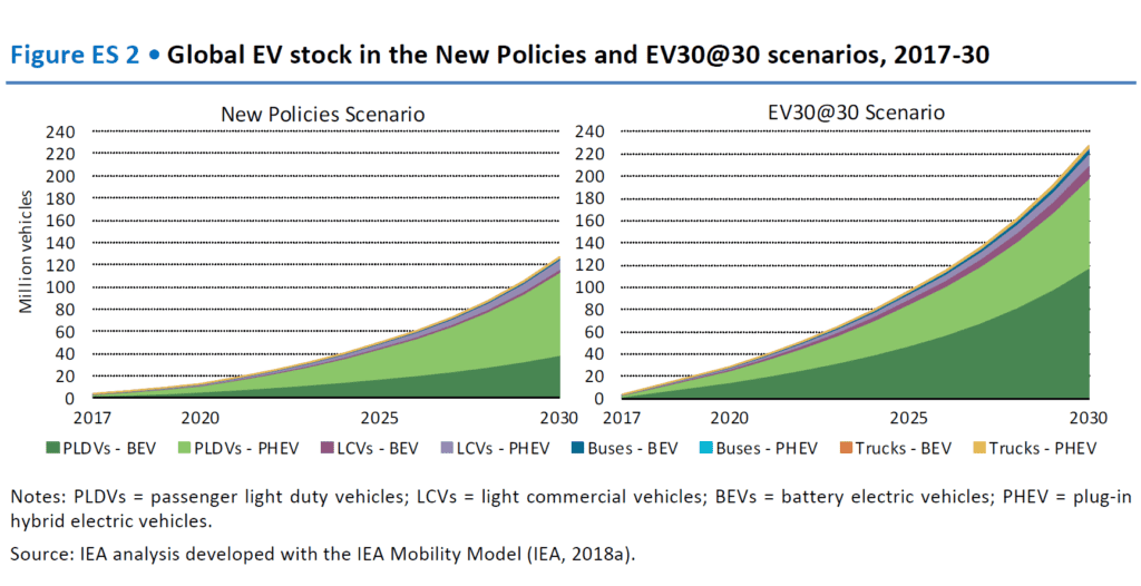 Electric car numbers, and projections to 2030 » Darrin Qualman