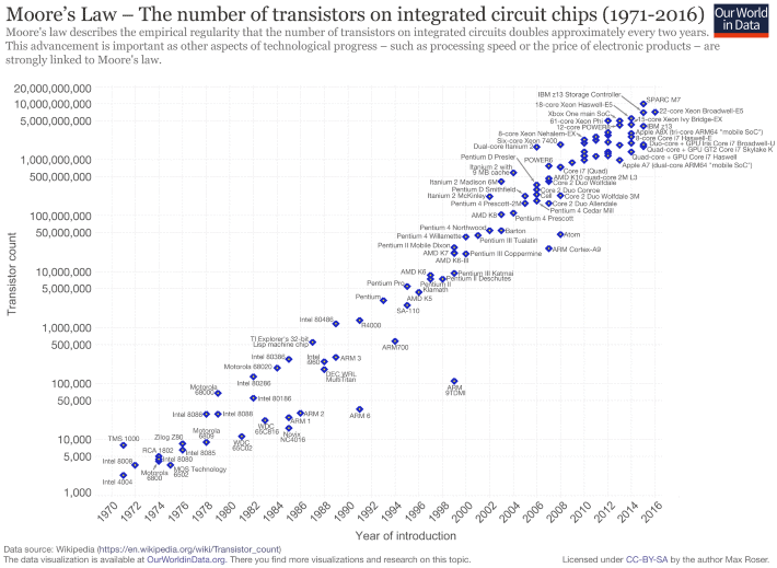 Graph of Transistor count and Moore's Law, 1970-2016