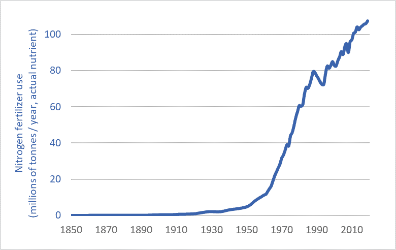 Nitrogen fertilizer use graph historic long-term 1850-2019