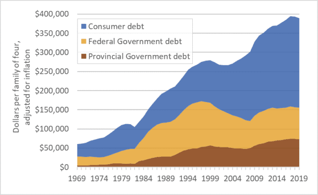 Graph of Canadian government debt and consumer debt historical
