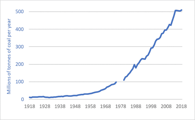 Graph of Australian coal production, historic, 1918-2018